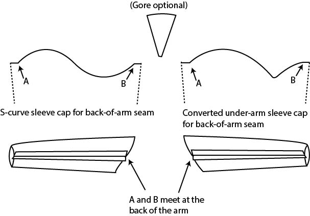 Fig. 6. Sleeve caps for back-of-arm seam