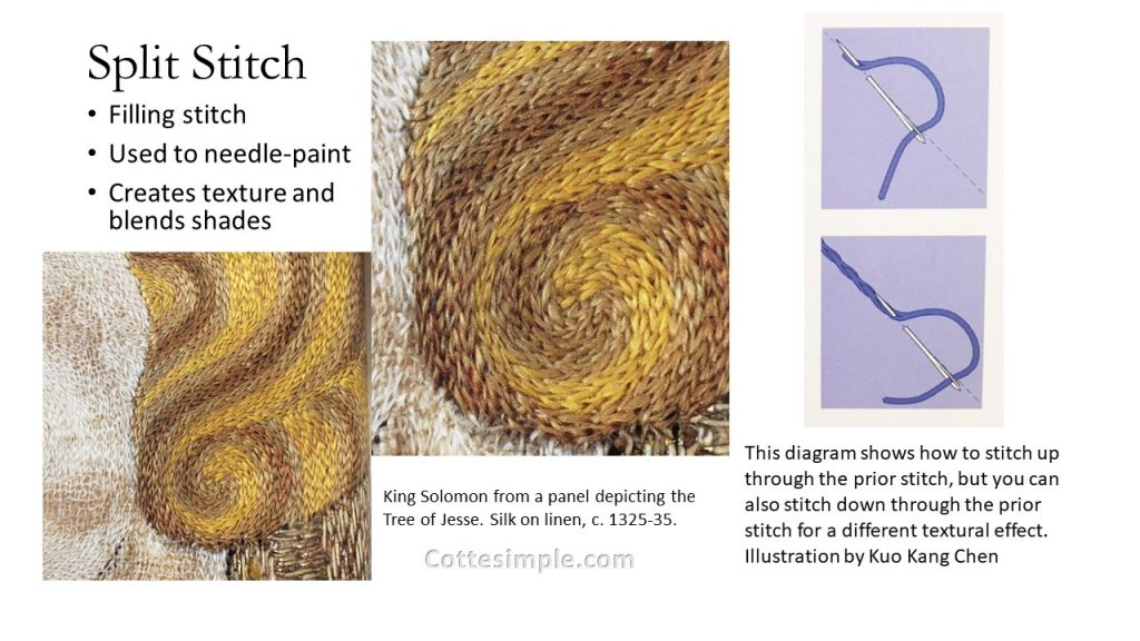 Split Stitch: Filling stitch; Used to needle-paint; Creates texture and blends shades; Close up photo of split stitch on King Solomon from a panel depicting the Tree of Jesse. Silk on linen, circa 1325-35; a diagram shows how to stitch up through the prior stitch, but you can also stitch down through the prior stitch for a different textural effect.